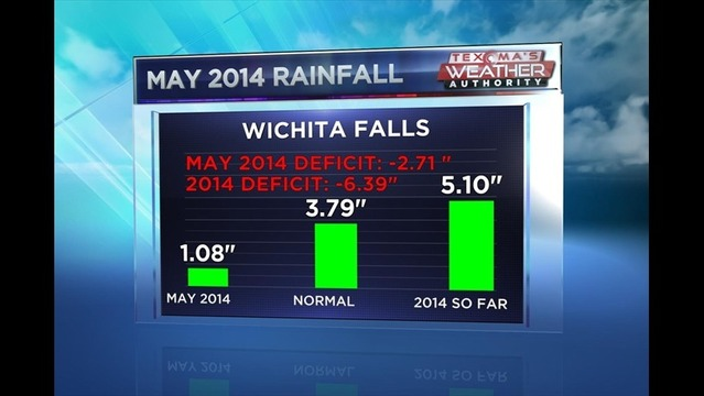 May 2014 12th Driest on Record for Wichita Falls