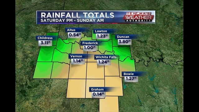 Rainfall Totals June 7th - June 8th