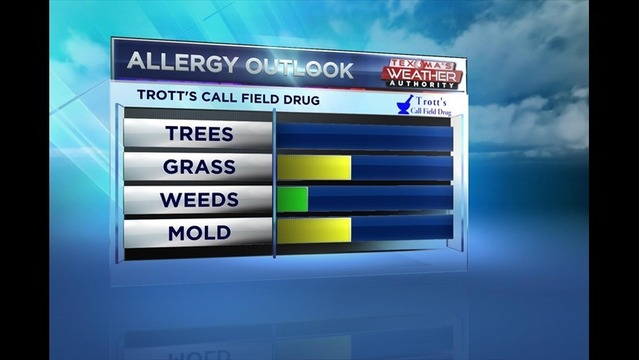 Friday Allergy Outlook: July 11, 2014