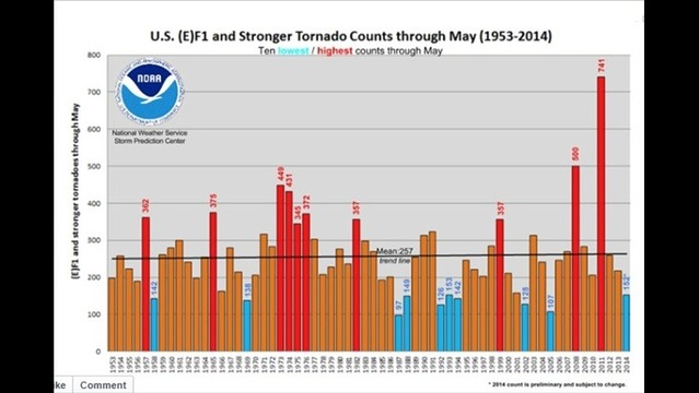 2014: One of the Least Active Tornado Seasons in History